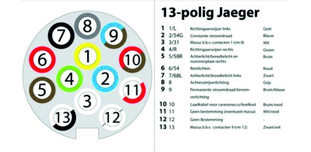 7 Polige Stekker.Aansluitschema Stekker Steur Aanhangwagens Steenbergen